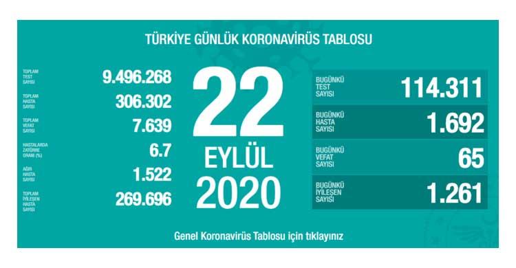 ozgur_gazete_kibris_Turkiye_de_65_can_kaybi_daha_yasandi
