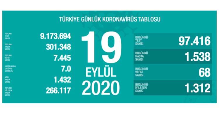 ozgur_gazete_kibris_Turkiye_de_bugun_6_8_kisi_daha_hayatini_kaybetti